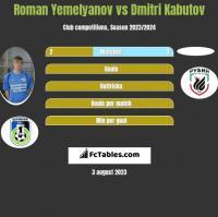 Roman Yemelyanov vs Dmitri Kabutov h2h player stats