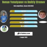 Roman Yemelyanov vs Dmitriy Efremov h2h player stats
