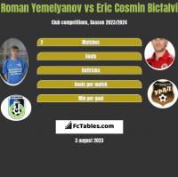 Roman Yemelyanov vs Eric Cosmin Bicfalvi h2h player stats