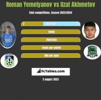 Roman Yemelyanov vs Ilzat Akhmetov h2h player stats