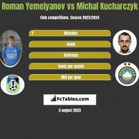 Roman Yemelyanov vs Michal Kucharczyk h2h player stats