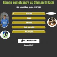 Roman Yemelyanov vs Othman El Kabir h2h player stats