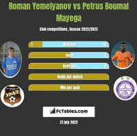 Roman Yemelyanov vs Petrus Boumal Mayega h2h player stats