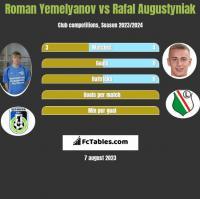 Roman Yemelyanov vs Rafal Augustyniak h2h player stats