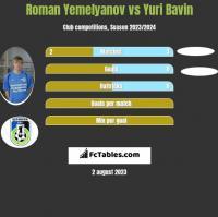 Roman Yemelyanov vs Yuri Bavin h2h player stats