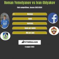 Roman Yemelyanov vs Ivan Oblyakov h2h player stats