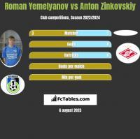 Roman Yemelyanov vs Anton Zinkovskiy h2h player stats