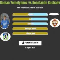 Roman Yemelyanov vs Konstantin Kuchaev h2h player stats