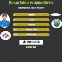 Roman Zobnin vs Anton Shvets h2h player stats