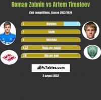 Roman Zobnin vs Artem Timofeev h2h player stats