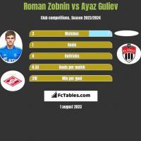 Roman Zobnin vs Ayaz Guliev h2h player stats