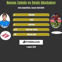 Roman Zobnin vs Denis Glushakov h2h player stats