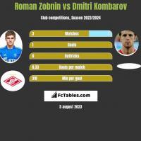Roman Zobnin vs Dmitri Kombarov h2h player stats