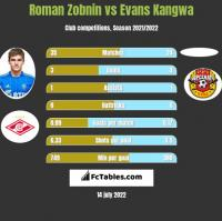 Roman Zobnin vs Evans Kangwa h2h player stats