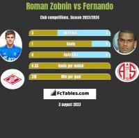 Roman Zobnin vs Fernando h2h player stats