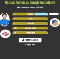 Roman Zobnin vs Georgi Kostadinov h2h player stats