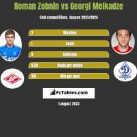 Roman Zobnin vs Georgi Melkadze h2h player stats