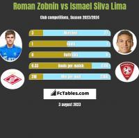 Roman Zobnin vs Ismael Silva Lima h2h player stats