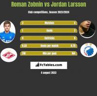 Roman Zobnin vs Jordan Larsson h2h player stats