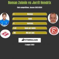 Roman Zobnin vs Jorrit Hendrix h2h player stats