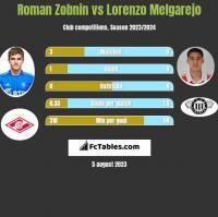 Roman Zobnin vs Lorenzo Melgarejo h2h player stats