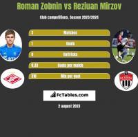 Roman Zobnin vs Reziuan Mirzov h2h player stats