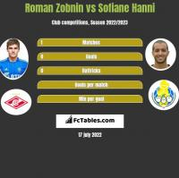 Roman Zobnin vs Sofiane Hanni h2h player stats