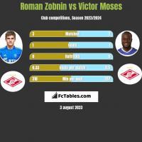 Roman Zobnin vs Victor Moses h2h player stats
