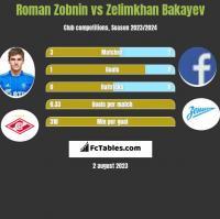 Roman Zobnin vs Zelimkhan Bakayev h2h player stats