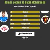 Roman Zobnin vs Kadri Mohammed h2h player stats