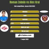 Roman Zobnin vs Alex Kral h2h player stats