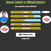 Roman Zobnin vs Mikhail Ignatov h2h player stats