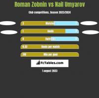 Roman Zobnin vs Nail Umyarov h2h player stats