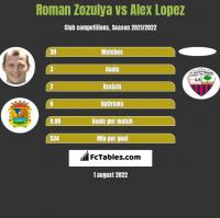 Roman Zozulya vs Alex Lopez h2h player stats