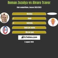 Roman Zozulya vs Alvaro Traver h2h player stats