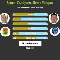 Roman Zozulya vs Alvaro Vazquez h2h player stats