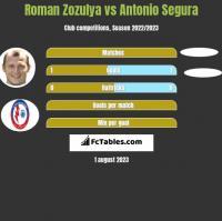 Roman Zozula vs Antonio Segura h2h player stats