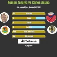 Roman Zozulya vs Carlos Acuna h2h player stats