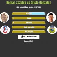 Roman Zozulya vs Cristo Gonzalez h2h player stats