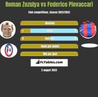 Roman Zozulya vs Federico Piovaccari h2h player stats