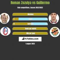 Roman Zozulya vs Guillermo h2h player stats