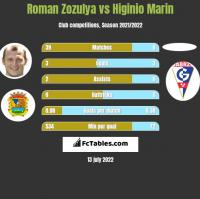 Roman Zozulya vs Higinio Marin h2h player stats