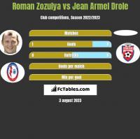 Roman Zozulya vs Jean Armel Drole h2h player stats