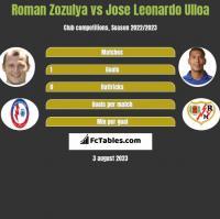 Roman Zozulya vs Jose Leonardo Ulloa h2h player stats