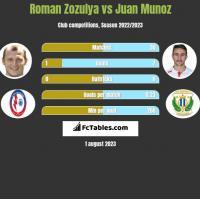 Roman Zozulya vs Juan Munoz h2h player stats