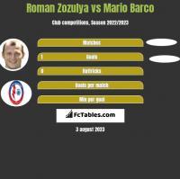 Roman Zozula vs Mario Barco h2h player stats