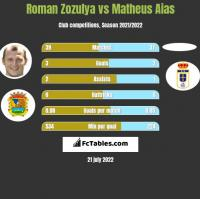 Roman Zozula vs Matheus Aias h2h player stats
