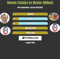 Roman Zozulya vs Nestor Albiach h2h player stats
