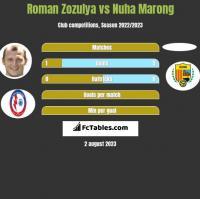 Roman Zozulya vs Nuha Marong h2h player stats