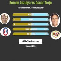Roman Zozulya vs Oscar Trejo h2h player stats